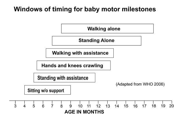 Motor-milestone-windows-from-WHO-2006-ParentingScience20-min.jpg.pagespeed.ce.HX48mAteow.jpg