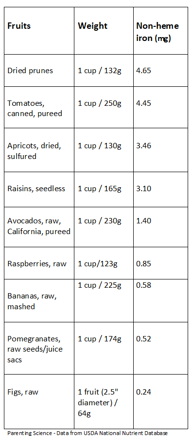 xFruits-nonheme-USDA-Parenting-Science-skinny-chart.png.pagespeed.ic.B8JOvQDfsf.png