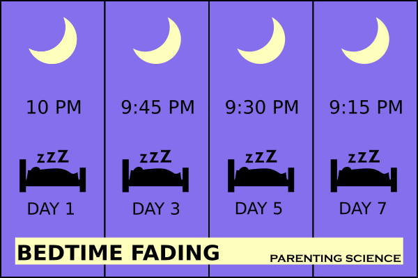 Parenting Science infographic depicting gradual shift of bedtime over several nights