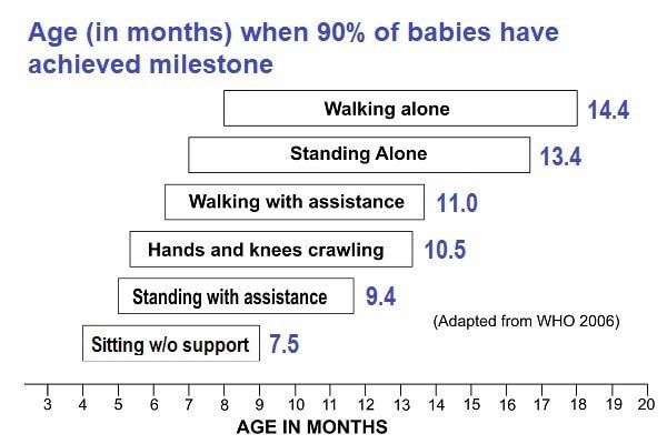 xmotor-milestones-90th-percentiles-adapted-from-WHO-2006-by-ParentingScience-min.jpg.pagespeed.ic.-LDZqs9613.jpg